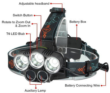 Professional Head Torch Showing Battery Box