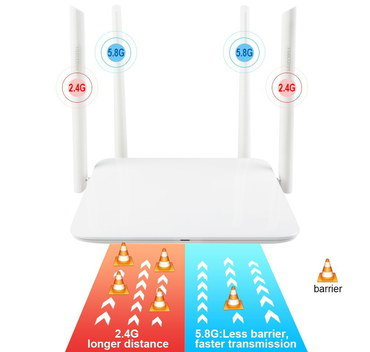High Gain Fastest WiFi Router In All White